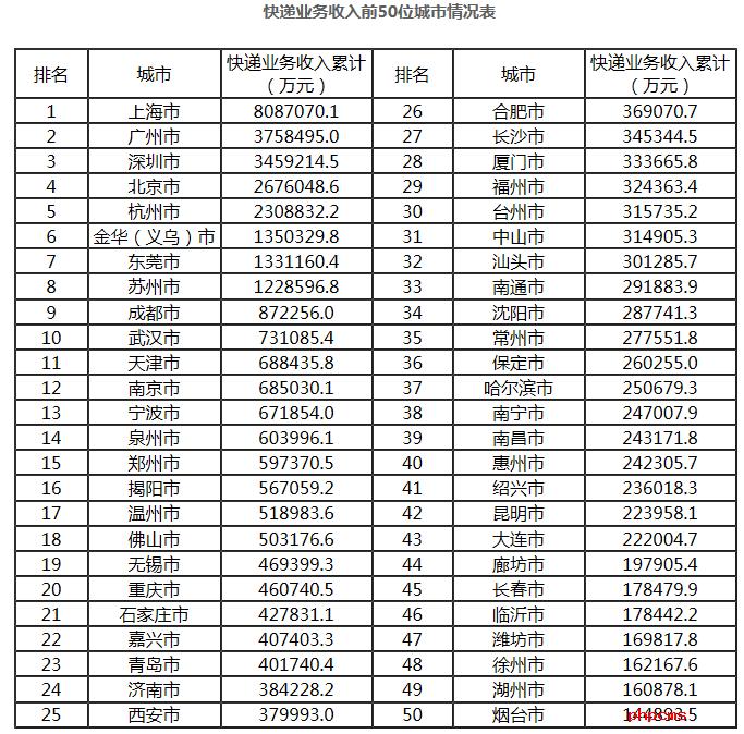 全国前十月快递业务收入公布:上海全国第一郑州排行15