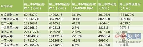 银行系寿险公司前三季净利增70% 交银康联现金净流出超21亿