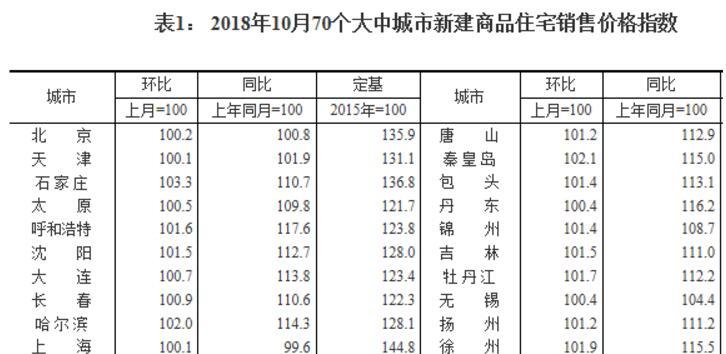 统计局公布10月70城房价数据:一线城市二手房降幅扩大
