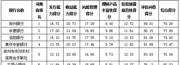 郑州银行荣登河南省区域银行综合理财能力排行榜榜首
