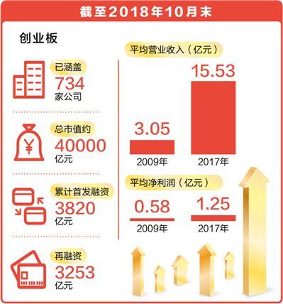 9年来上市企业734家、总市值约4万亿元  创业板为中国经济添活力