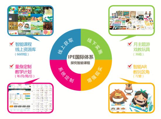 幼儿园教学具_IPE智能探究课程体系,提供幼儿园游戏化主题教学新思路 - 中华 ...