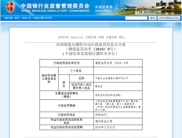 违规发放流动资金贷款 中国农业发展银行濮阳市分行被罚30万元
