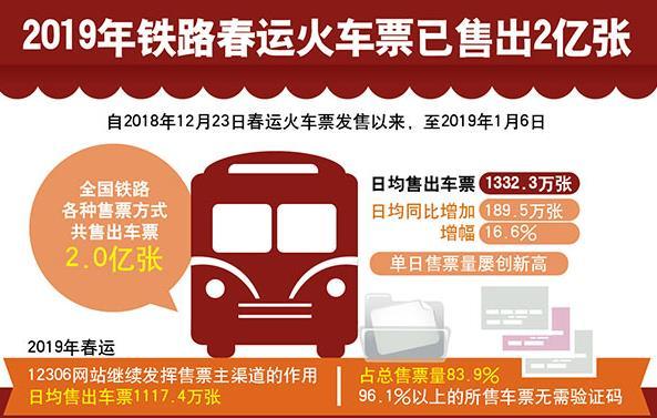 单日售票量屡创新高!2019铁路春运火车票已售出2亿张