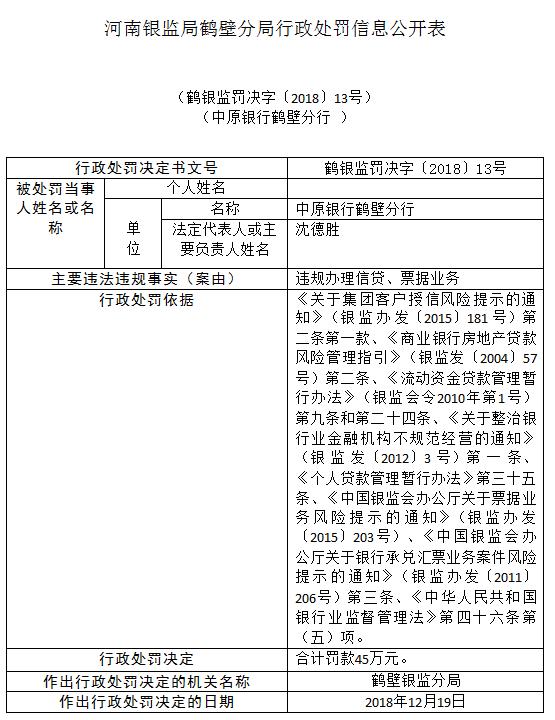 违规办理信贷票据业务!中原银行鹤壁分行被罚45万