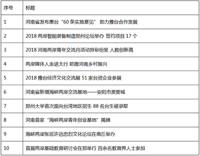 """""""2018年河南省涉台十大新闻""""评选揭晓 看看都啥"""