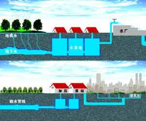 国家地下水监测工程建成 与31个省级节点实现互联互通