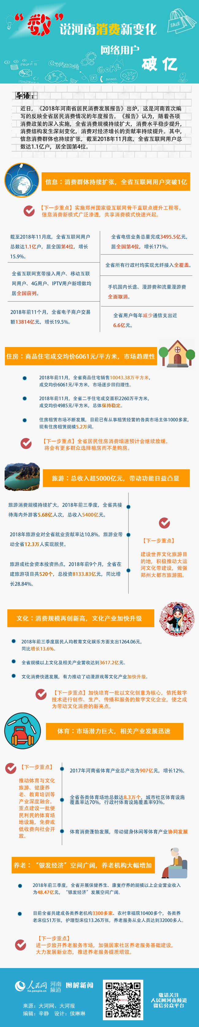 2018年河南省居民消费发展报告 网络用户破亿