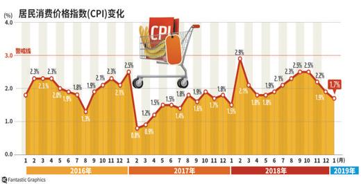 统计局:1月CPI同比上涨1.7% PPI同比上涨0.1%
