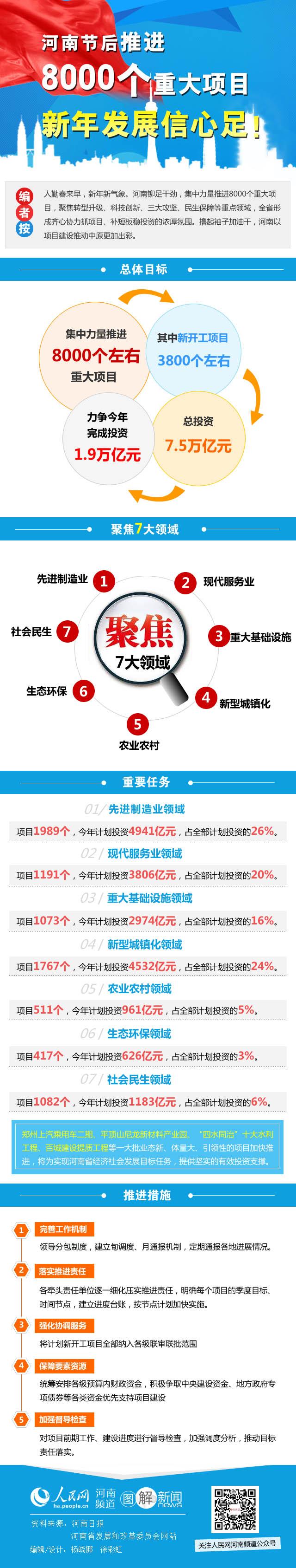 河南节后推进8000个重大项目 新年发展信心足