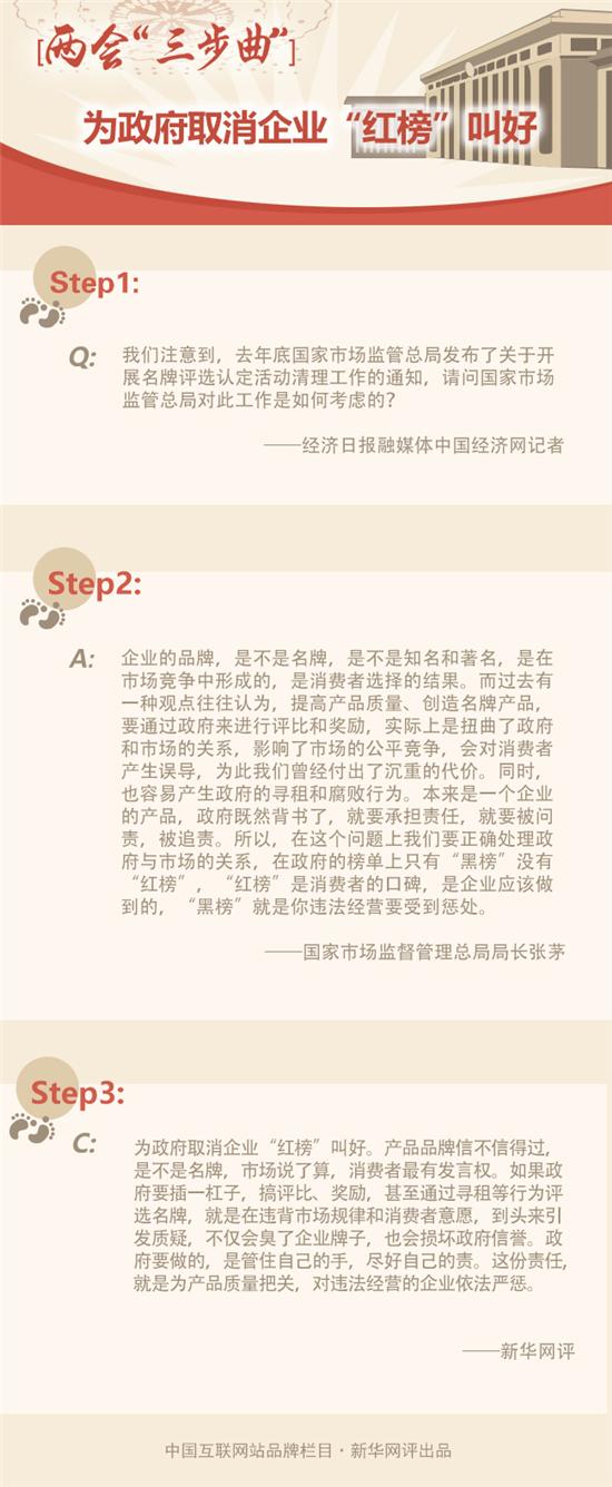 """两会""""三步曲"""":为政府取消企业""""红榜""""叫好"""