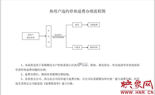郑州供暖季即将结束 暖气不热如何退费?快来看看