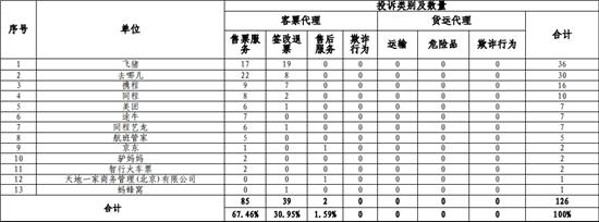 民航局发布多家航空销售代理投诉统计:售票服务问题居首