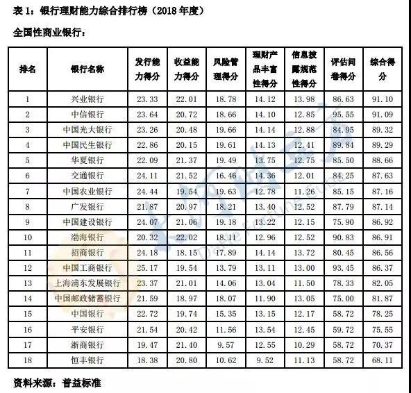 河南8家银行PK!郑州银行2018年度综合理财能力领衔省内城商行