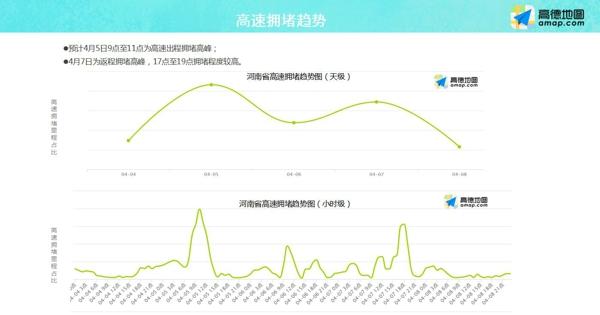 清明假期首日车流量创新高 河南高速交警发布返程预警:提前返程 错峰返程