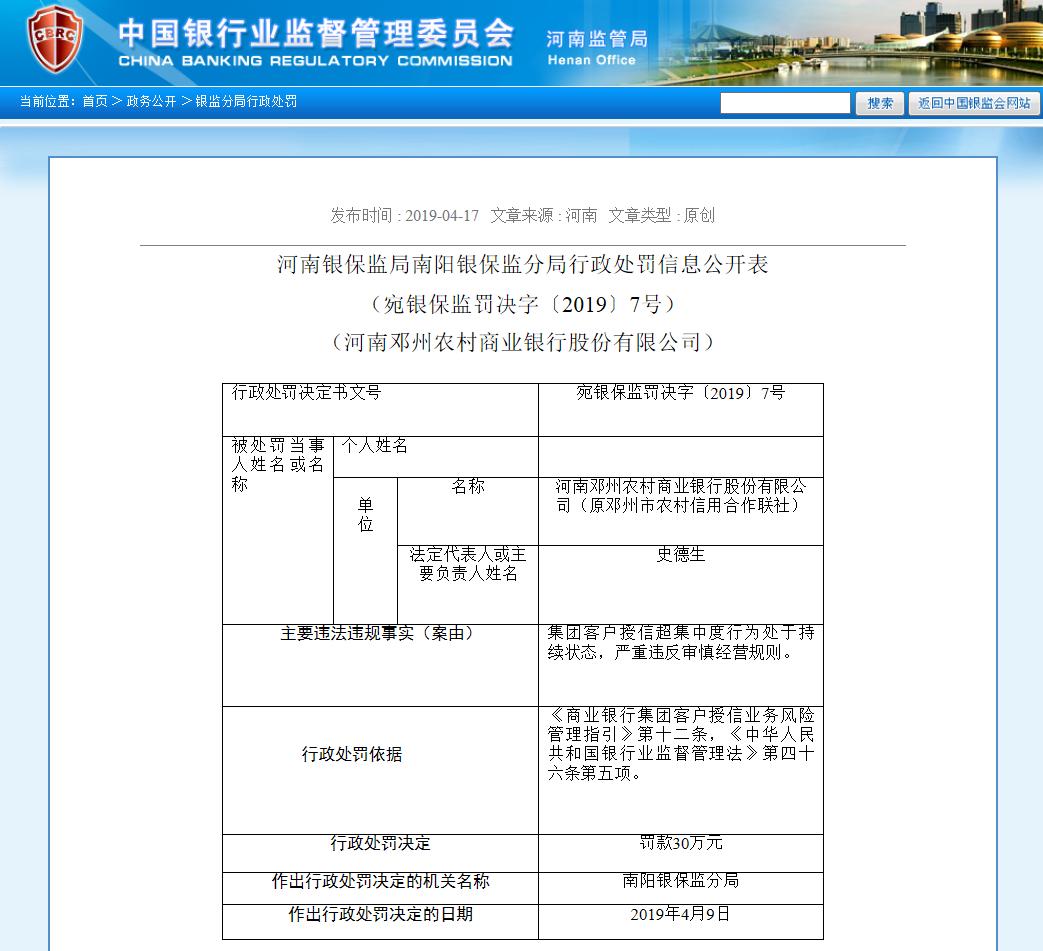 河南邓州农村商业银行因违规被罚30万元