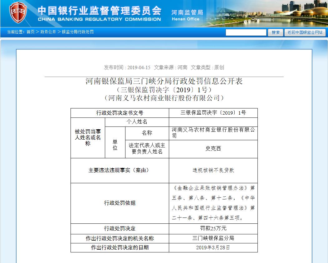 因违规核销不良贷款 河南义马农村商业银行被罚25万元