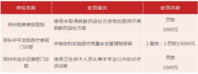 河南医美行业健康发展任重道远 专家建议:多部门严查害群之马